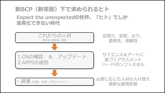 アフターコロナ時代。新たなBCP(事業継続計画)構築の重要性02