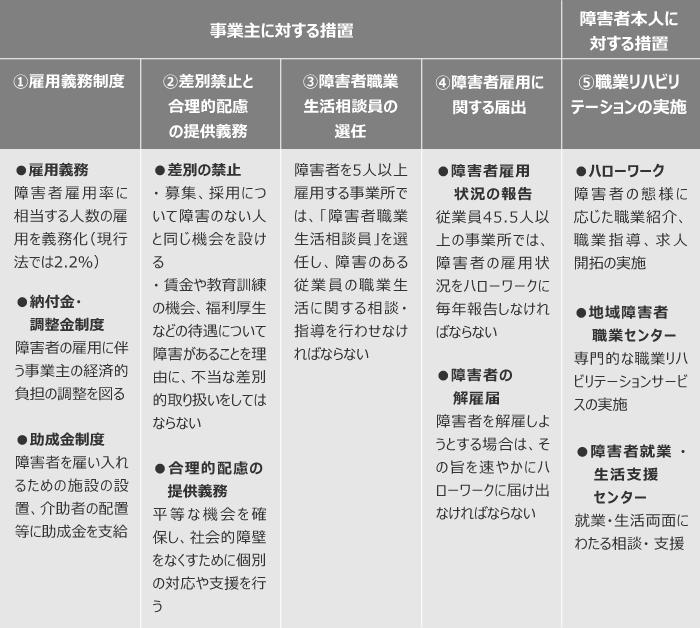 障害者雇用促進法における5つの措置
