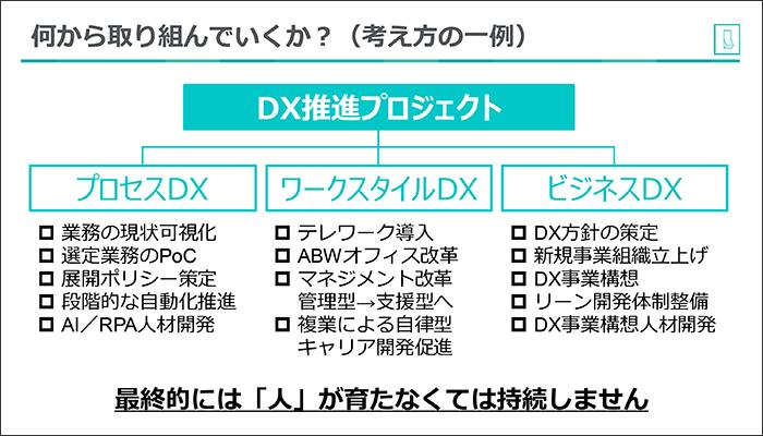 DXを推進していくのは「人」
