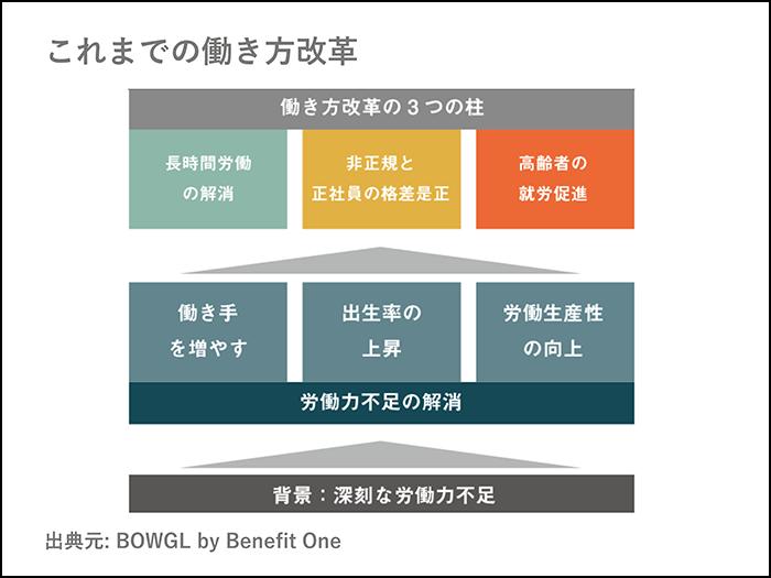 働き方改革の目的は、効率化ではなく、刺激・ワクワクを最大化させること01