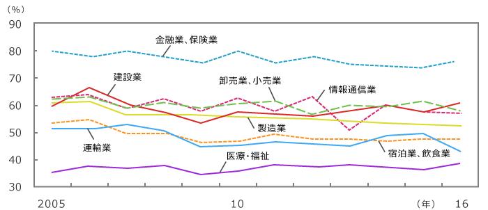 産業別生え抜き社員(正社員)割合の推移(大卒)