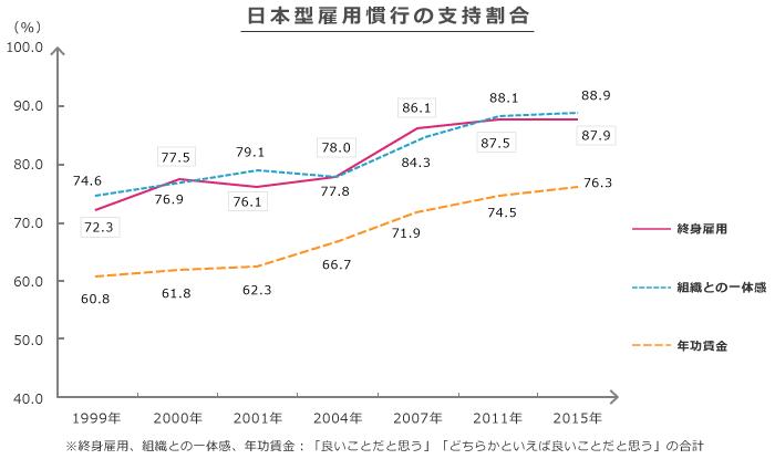 日本型雇用慣行の支持割合