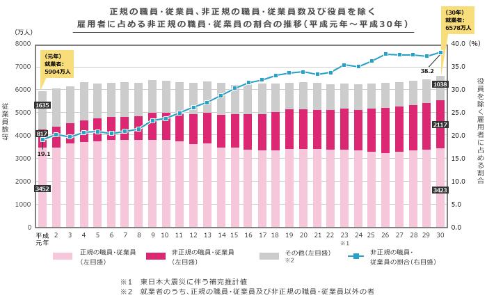 正規の職員・従業員、非正規の職員・従業員数及び役員を除く 雇用者に占める非正規の職員・従業員の割合の推移(平成元年~平成30年)