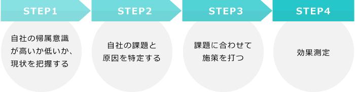 帰属意識を高めるために必要な4つのステップ