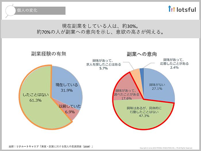 今や企業の5割は副業を容認し、個人の7割が副業に意欲を示している03