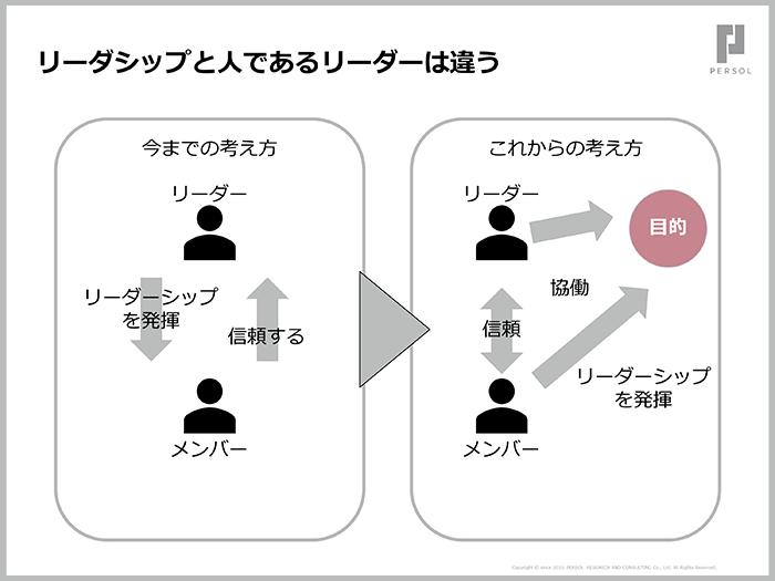 ハンブル・リーダーシップで新たなリレーションシップを構築する03