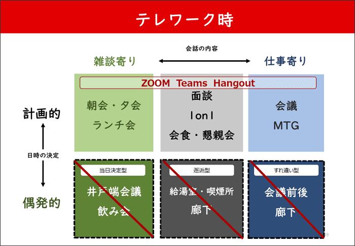 「雑談」ドリブンの日本の職場はテレワークに向かない02