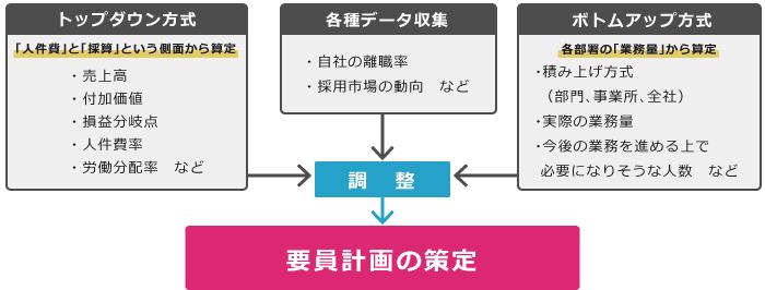 要員計画の立て方には「トップダウン方式」と「ボトムアップ方式」の2種類が存在