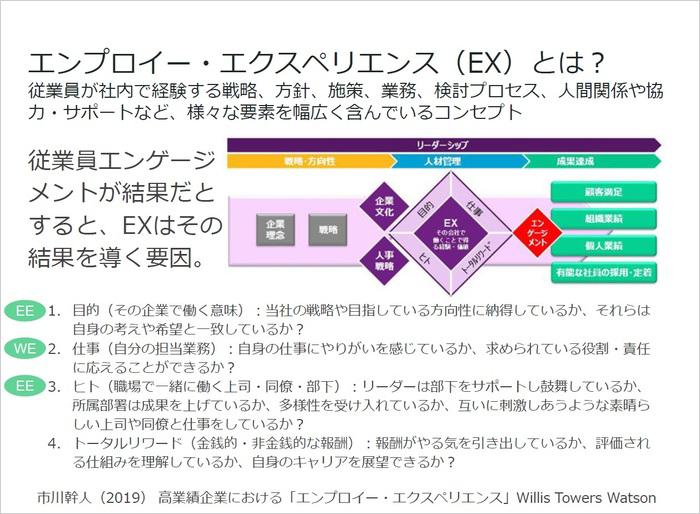 エンゲージメント向上のための事例とアプローチを紹介/三井住友銀行 樋口氏01