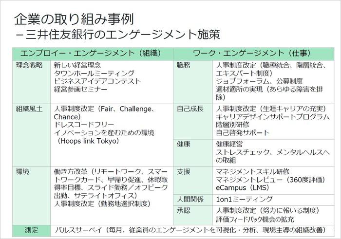 エンゲージメント向上のための事例とアプローチを紹介/三井住友銀行 樋口氏02