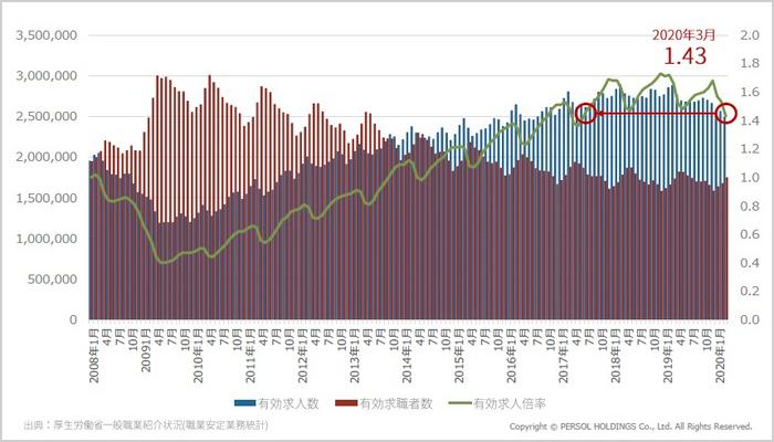 コロナで変わっていく採用市場の現状/藤野氏02