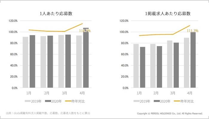 コロナで変わっていく採用市場の現状/藤野氏03