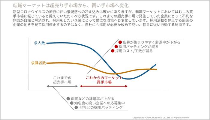 コロナで変わっていく採用市場の現状/藤野氏01
