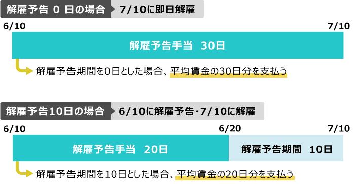 解雇予告期間(30日)に足りなかった日数の計算