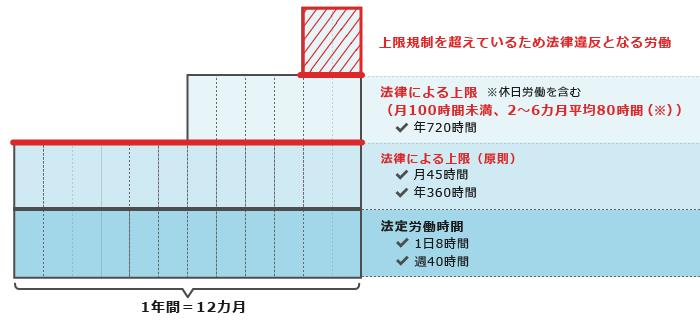36協定による時間外労働の上限規制