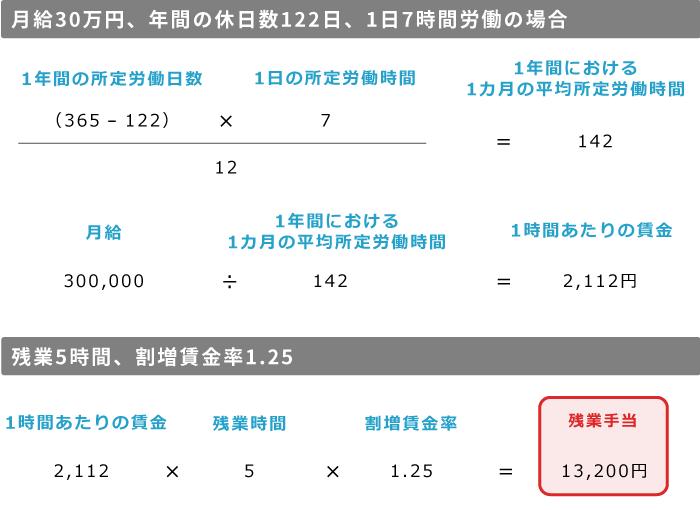 1日の所定労働時間7時間・月給30万円・年間休日122日のAさんの例2
