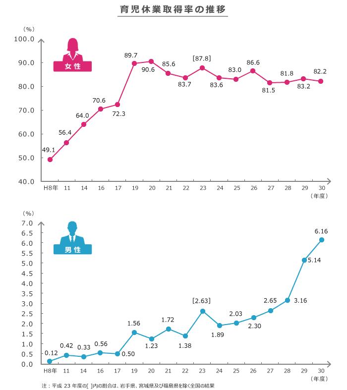 育休取得率の男女差