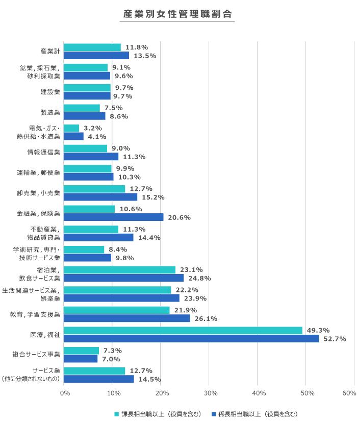 産業別女性管理職割合