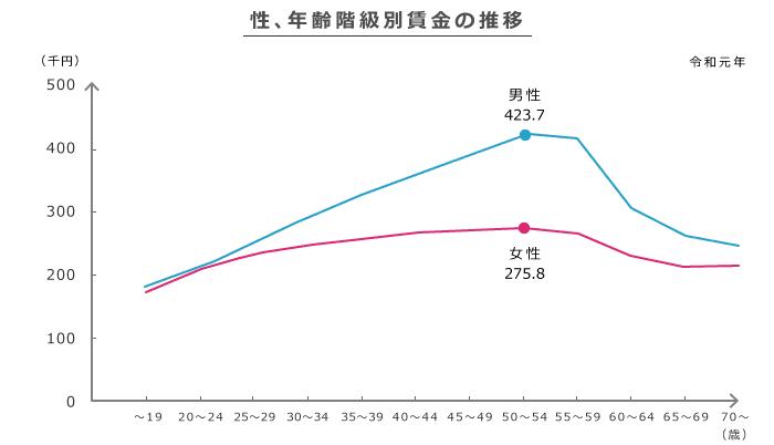 平均年収の男女差