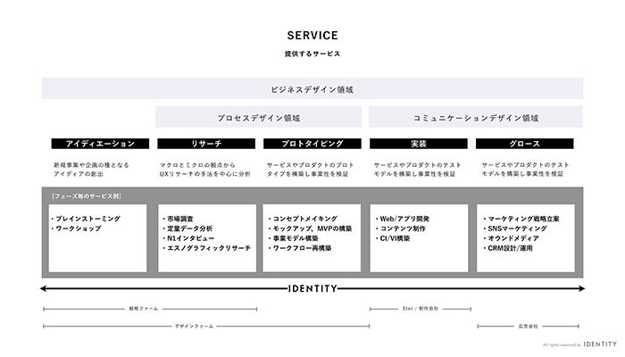 株式会社IDENTITYが提供するサービス