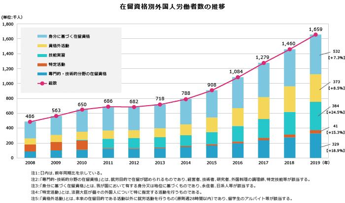 在留資格別外国人労働者数の推移