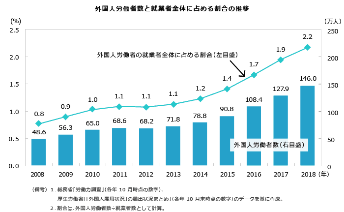外国人労働者数と就業者全体に占める割合の推移