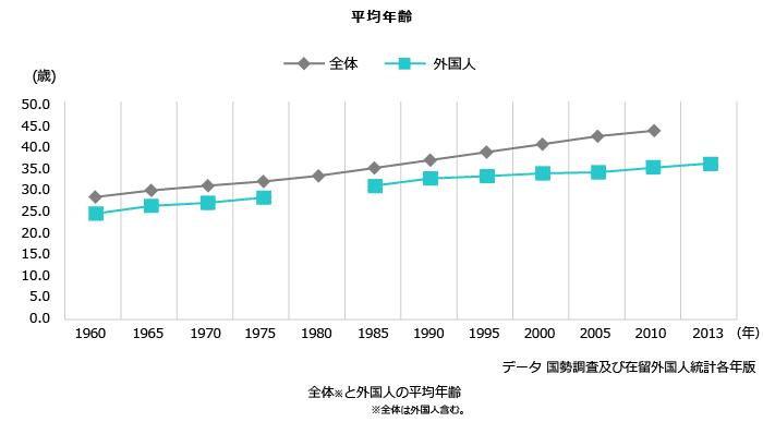 外国人労働者の年齢