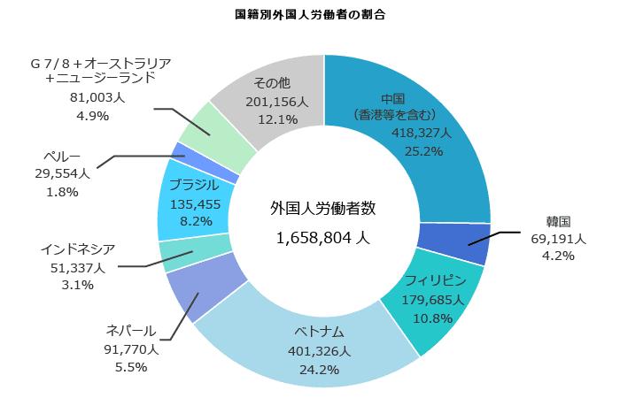 外国人労働者の国籍別比率
