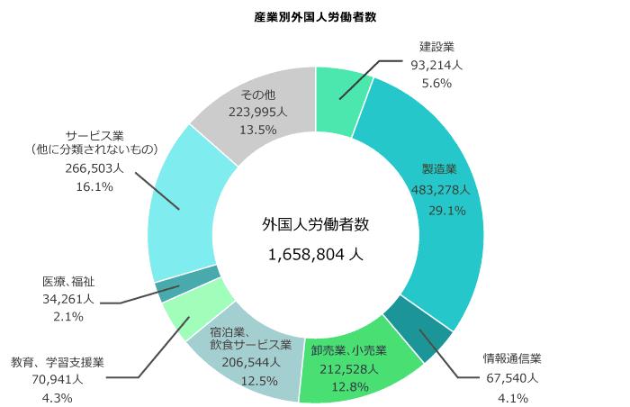 外国人労働者の産業別割合