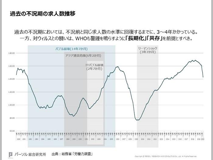 過去の不況期の求人数推移