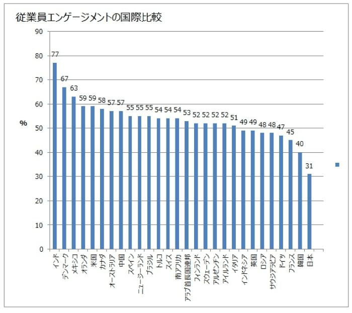 出典『「超」働き方改革』太田肇(ちくま新書)