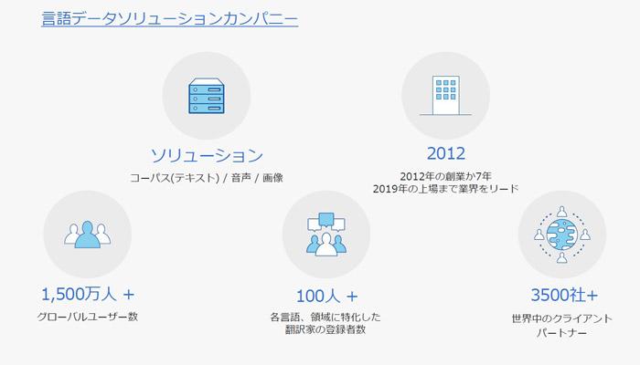 言語データソリューションカンパニー