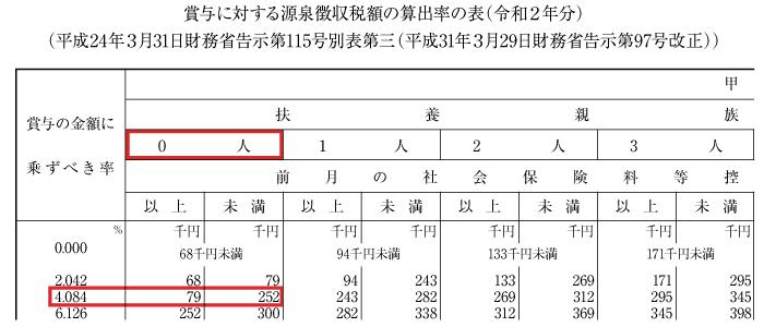 源泉徴収税額の算出率