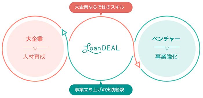 レンタル移籍の仕組み(株式会社ローンディール提供)