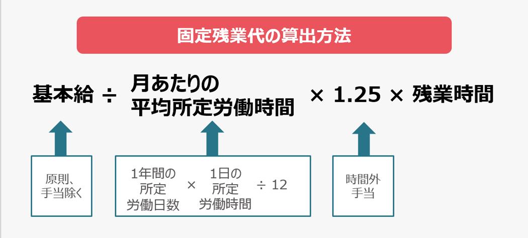 固定残業代の支払い金額(月額)の決定方法