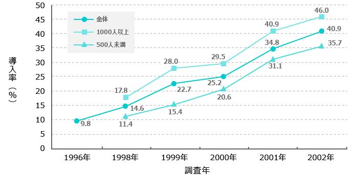 年俸制導入率の推移