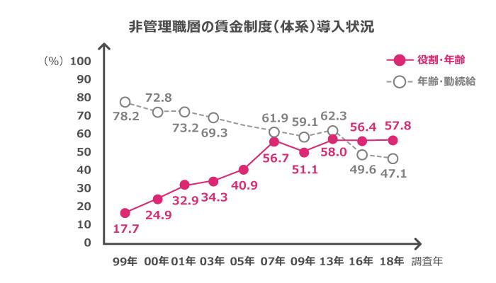 日本での年功序列制度の導入割合