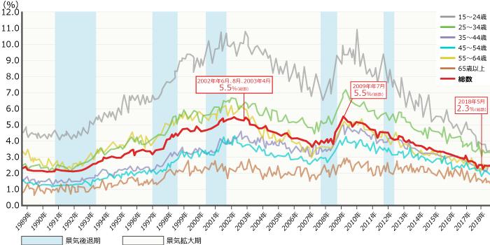 「年齢階級別完全失業率の推移(平成元年~30年)」