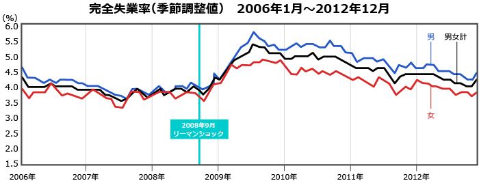 リーマンショック前後の動向:2006~2012年