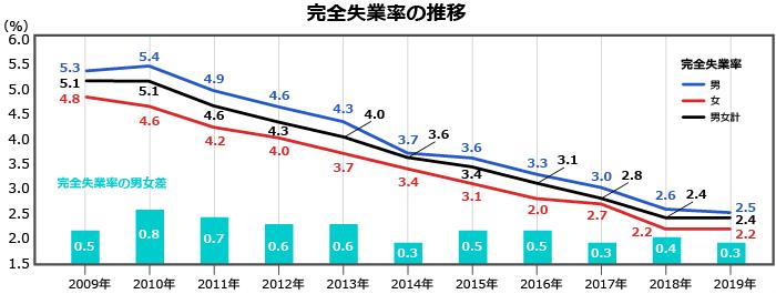 2019年の完全失業率を男女別