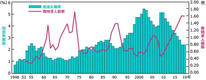 完全失業率、有効求人倍率 1948~2019年 年平均