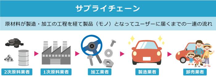 自動車製造のサプライチェーン