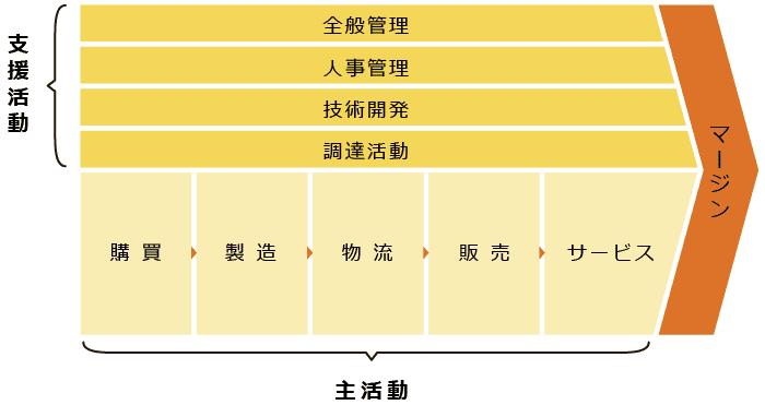 製造業におけるバリューチェーン分析の例