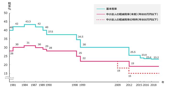 日本の法人税推移