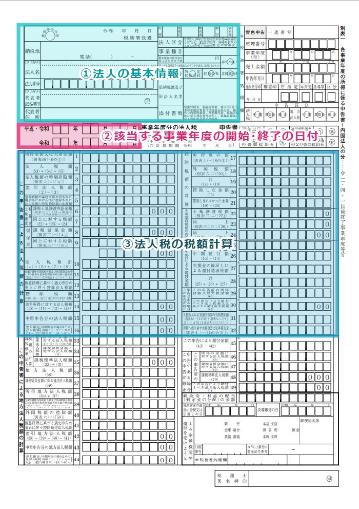 必要書類(1):法人税申告書および別表