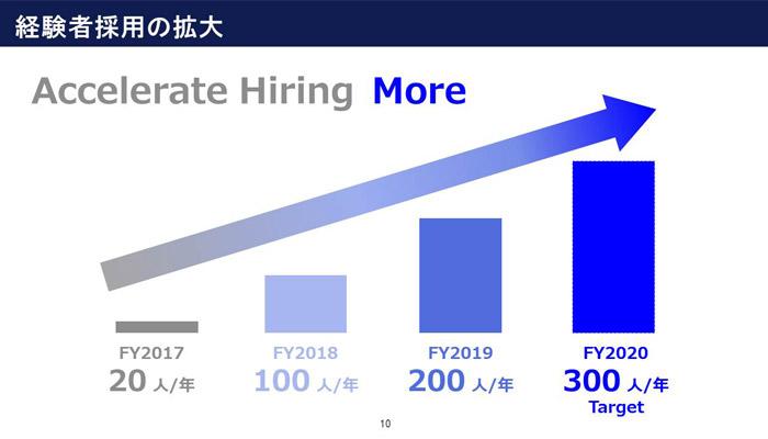 2019年の中途入社数は約200名に急増