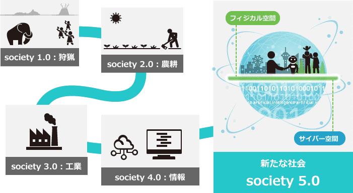 Society 5.0(ソサエティ5.0)とは