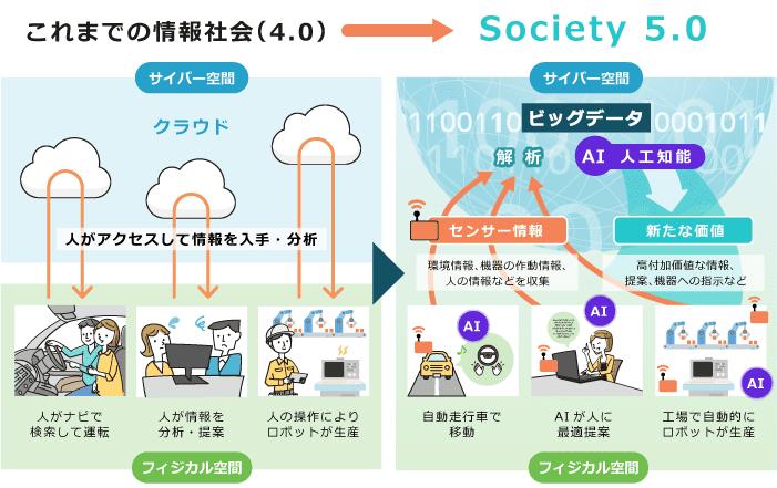 Society 4.0との違い
