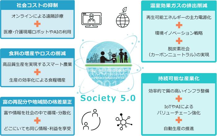 Society 5.0が解決する社会的課題