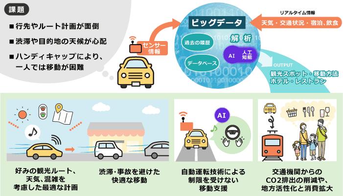 交通:自動運転技術の向上や快適な移動